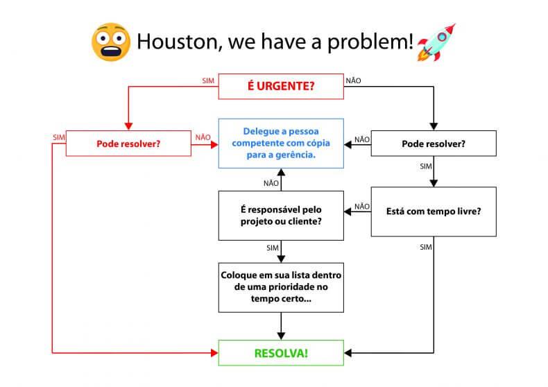 Diagrama de resolução de problemas